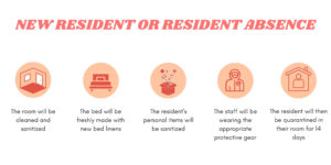 Wildflower New Resident Infographic